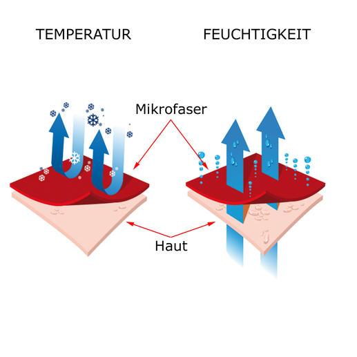 Das Funktionsmaterial beschleunigt den Feuchtigkeitstransport von der Kopfhaut nach aussen. Ihr Kopf bleibt trocken und wird durch die Verdunstungskälte sanft erfrischt.