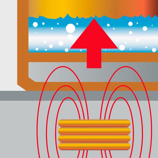 Dank einer ferromagnetischen Schicht und dem dadurch entstehenden Magnetfeld geeignet für Induktionsherde.